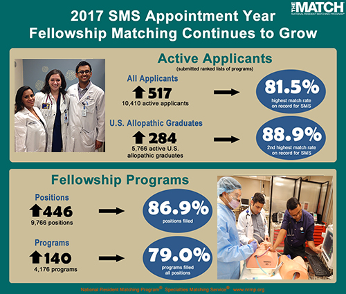 January Match Mix Shows Promise for Incoming Fellows in Advanced