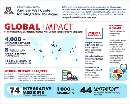 Infographic illustrating the global impact of the UA Andrew Weil Center for Integrative Medicine