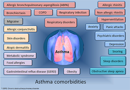 Comorbidities of asthma