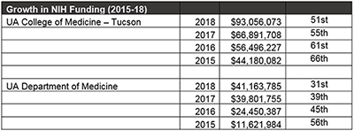 University of Arizona College of Medicine – Tucson and Department of Medicine statistics for NIH Award Rankings from the Blue Ridge Institute for Medical Research, 2015-18
