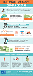 CDC Chagas Disease Infographic