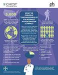 Infographic on Chronic Thromboembolic Pulmonary Hypertension (CTEPH) [SOURCE: Bayer/CHEST]