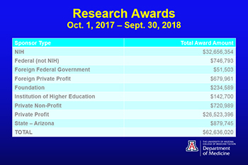 Graphic displaying UA Department of Medicine research awards 2017-18