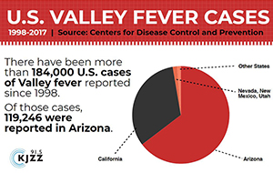 KJZZ graphic on Valley fever cases since 1998 – 65% of which occured in Arizona