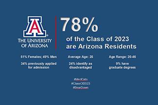 A few statistics from the University of Arizona Class of 2023