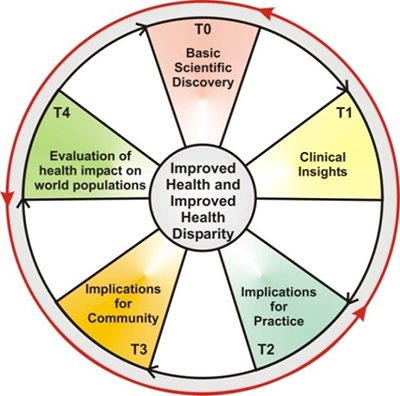 The cycle of health research: Basic scientific discovery, clinical insights, implications for practice, implications for community, evaluation of health impact on world populations