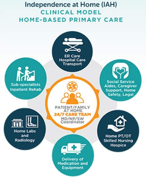 Independence At Home Care Model