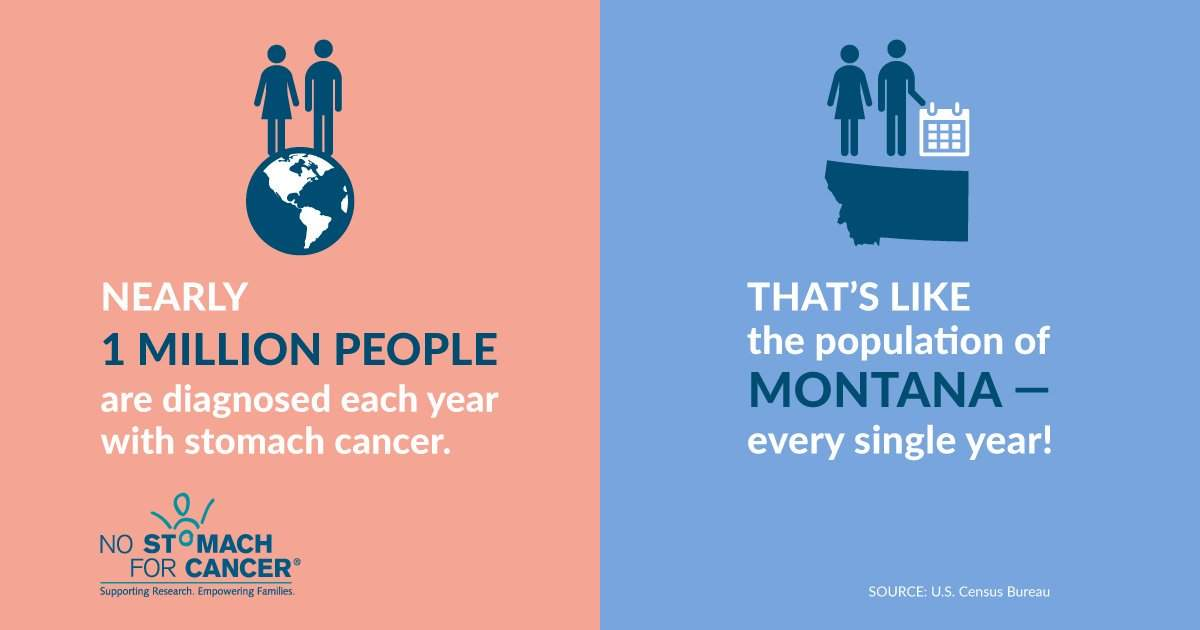 Graphic on number of people diagnosed per year with stomach cancer being greater than the population of Montana