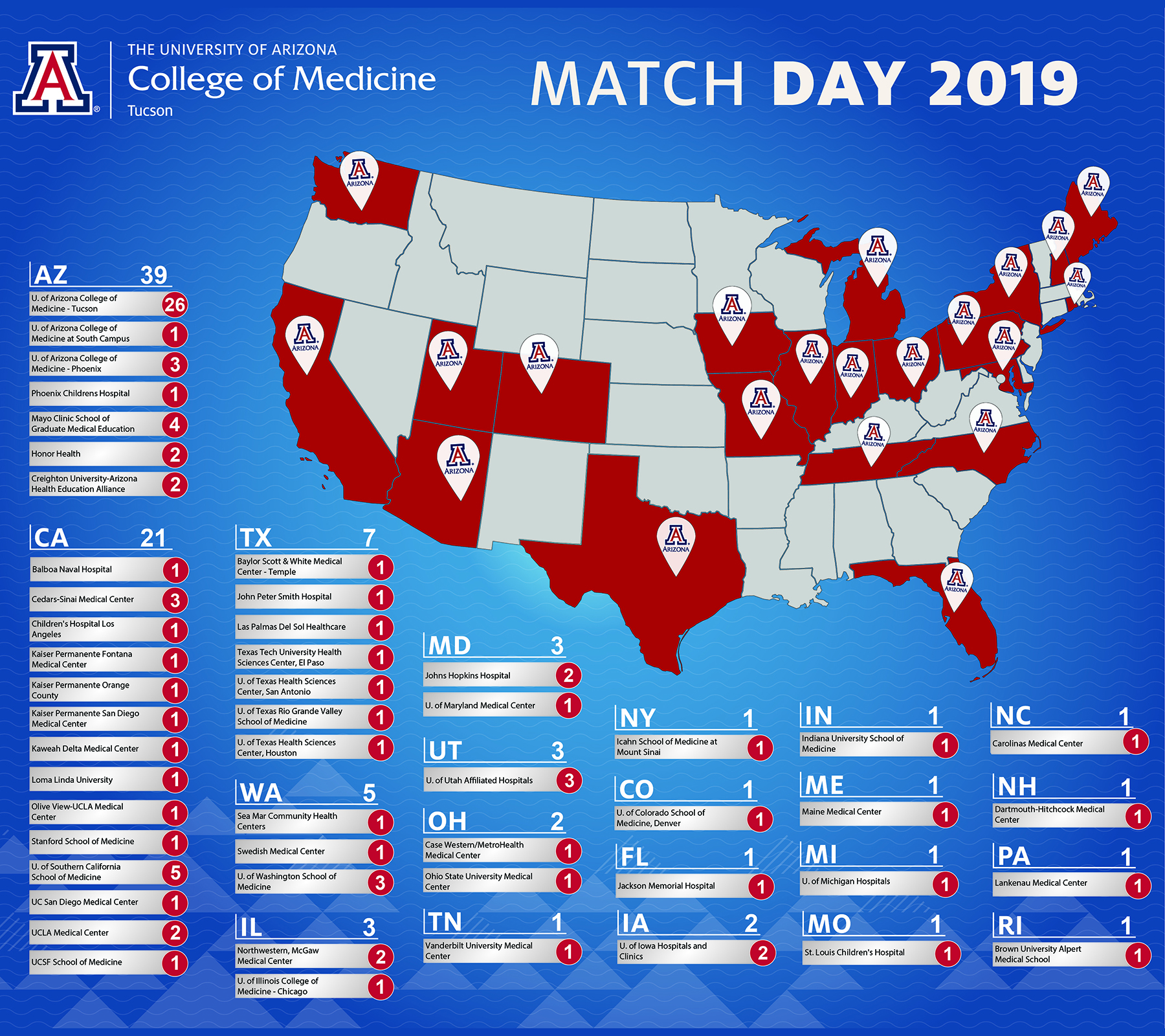 UA Match Day Results: 49 DOM Incoming Residents, with 46 in